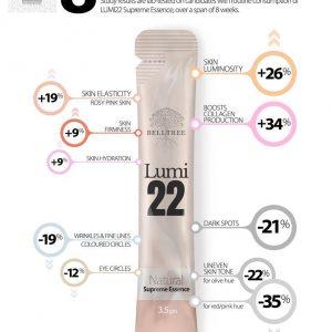LUMI22 Supreme Essence One Month Supply (30s)